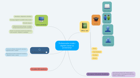 Mind Map: Profesionalna mreža i digitalni kanali za povezivanje