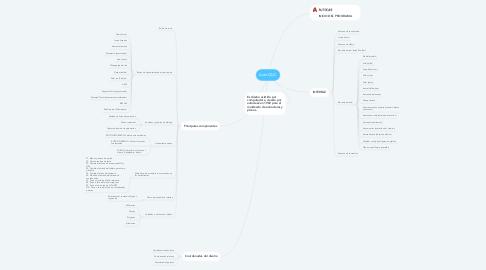 Mind Map: AutoCAD.