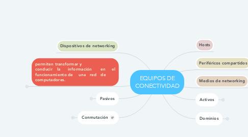 Mind Map: EQUIPOS DE CONECTIVIDAD