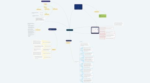 Mind Map: Morfologia neuronal