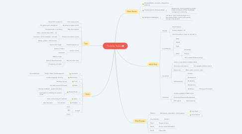 Mind Map: Tools for Teams