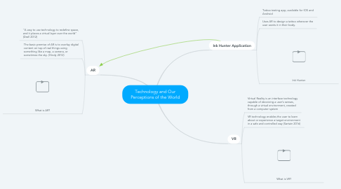 Mind Map: Technology and Our Perceptions of the World