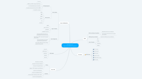 Mind Map: Introduction to  Open Source Operating System