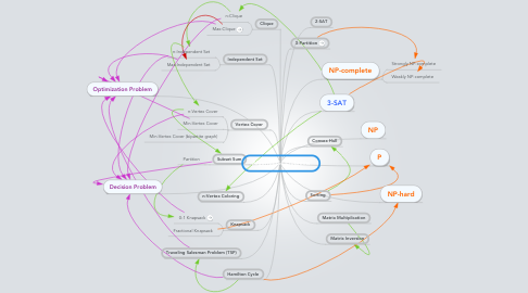 Mind Map: Algorithmic Problems