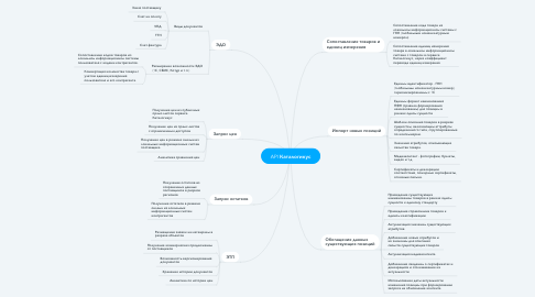 Mind Map: API Каталогикус