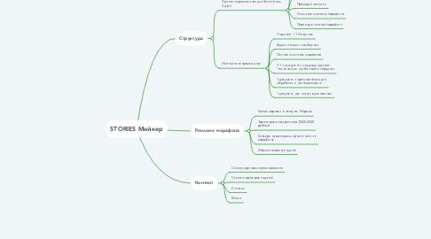 Mind Map: Рекламные каналы Росстрой