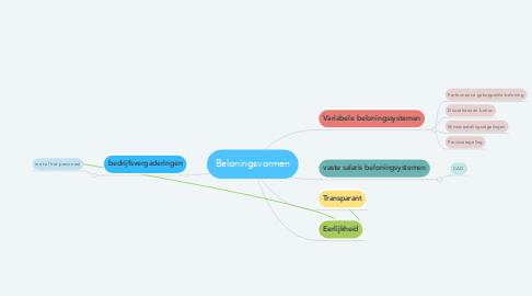 Mind Map: Beloningsvormen