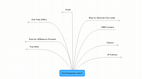 Mind Map: Viral Prospector Launch