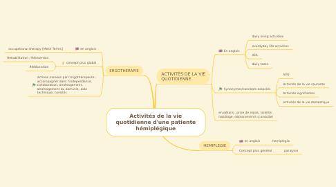 Mind Map: Activités de la vie quotidienne d'une patiente hémiplégique