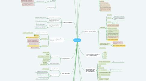 Mind Map: Gamifikace