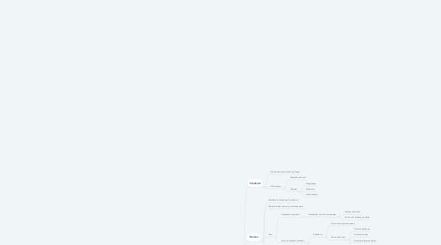 Mind Map: ER Model podataka