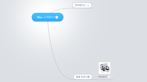 Mind Map: Mac 시작하기