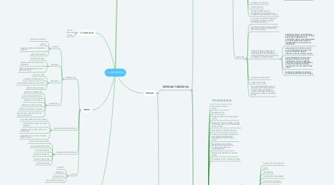 Mind Map: AYURVEDA
