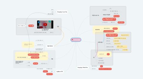 Mind Map: 비비 세계관