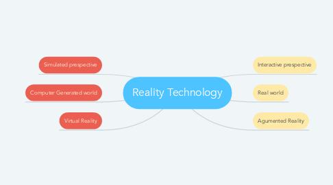 Mind Map: Reality Technology