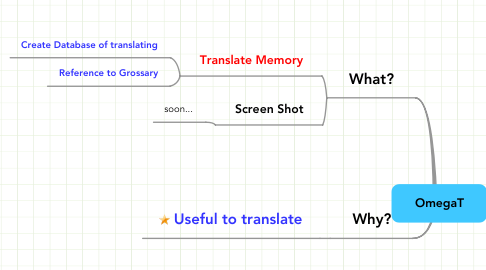 Mind Map: OmegaT