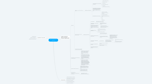 Mind Map: PDSP 2012-20121, RES  1841/2013