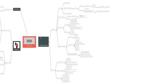 Mind Map: Marxismo