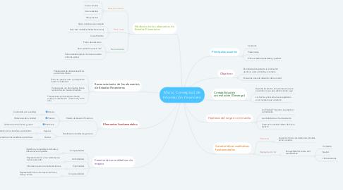 Mind Map: Marco Conceptual de Información Financiera