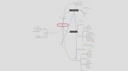 Mind Map: Niche Site Webinar!