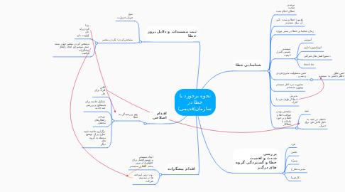 Mind Map: نحوه برخورد با خطا در سازمان(قدیمی)