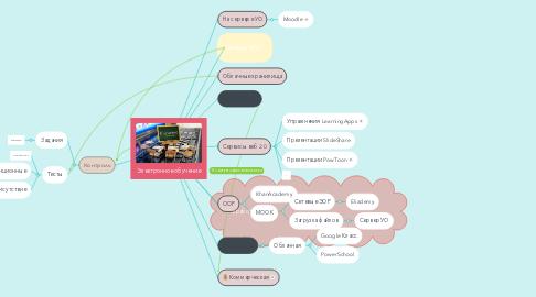 Mind Map: Электронное обучение
