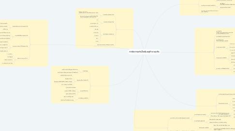 Mind Map: การจัดการแฟรนไชส์และคู่ค้าทางธุรกิจ