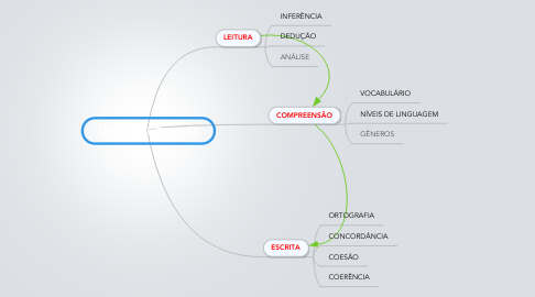 Mind Map: LÍNGUA PORTUGUESA