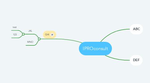 Mind Map: IPROconsult