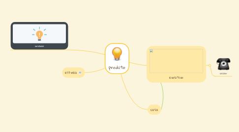 Mind Map: produto
