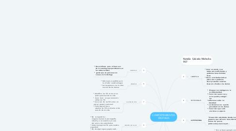 Mind Map: COMPORTAMIENTOS DIGITALES