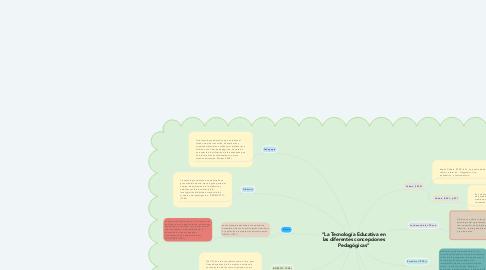 """Mind Map: """"La Tecnología Educativa en las diferentes concepciones Pedagógicas"""""""