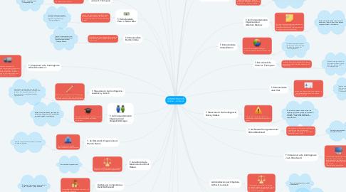 Mind Map: ADMINISTRACIÓN teorías y enfoques