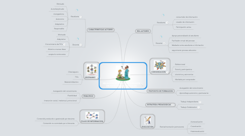 Mind Map: RELACION DOCENTE-ESTUDIANTE EN ESCENARIOS VIRTUALES