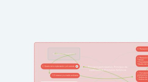 Mind Map: Principio participativo, Principio de continuidad, Principios holísticos
