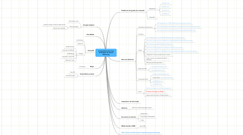 Mind Map: A importância da TI nas