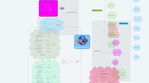 Mind Map: Mercadeo Internacional