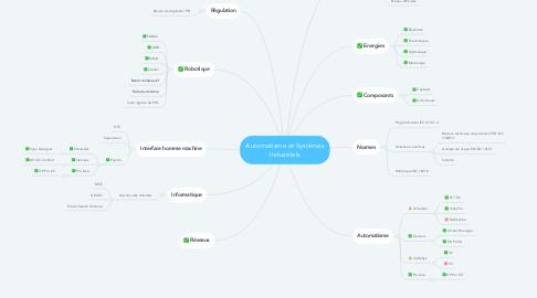 Mind Map: Automatisme et Systèmes Industriels