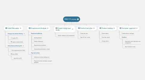 Mind Map: R&D Process