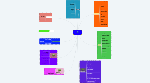 Mind Map: It's an English World