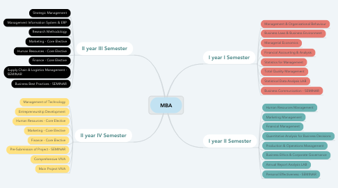 Mind Map: MBA