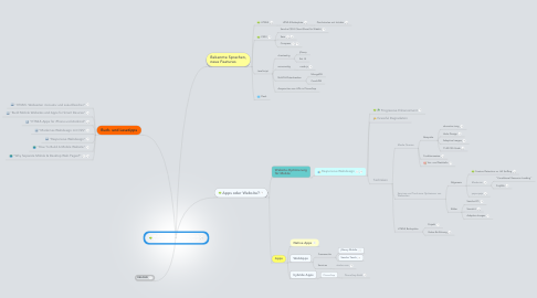 Mind Map: Mobile Web mit Webstandards Axel Duerkop, trainXL @trainxl