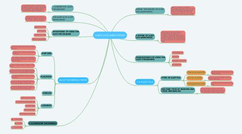 Mind Map: AUDIT DOCUMENTATION
