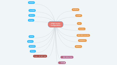 Mind Map: HTNG Vendor Configurations