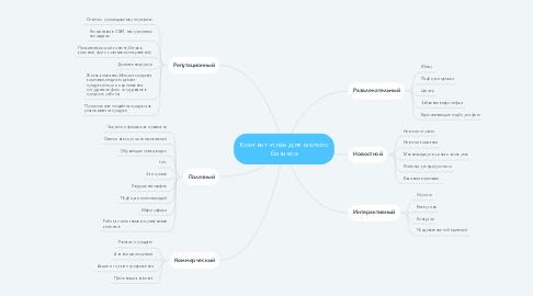 Mind Map: Контент-план для малого бизнеса