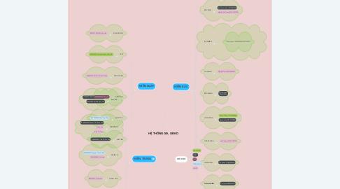 Mind Map: HỆ THỐNG GĐ, GĐKD