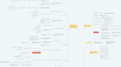 Mind Map: Fresfit