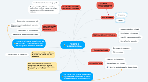 Mind Map: MERCADO INTERNACIONAL