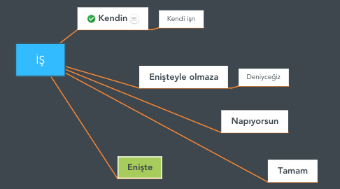 Mind Map: İŞ