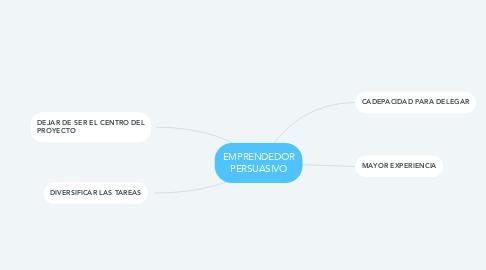 Mind Map: EMPRENDEDOR PERSUASIVO